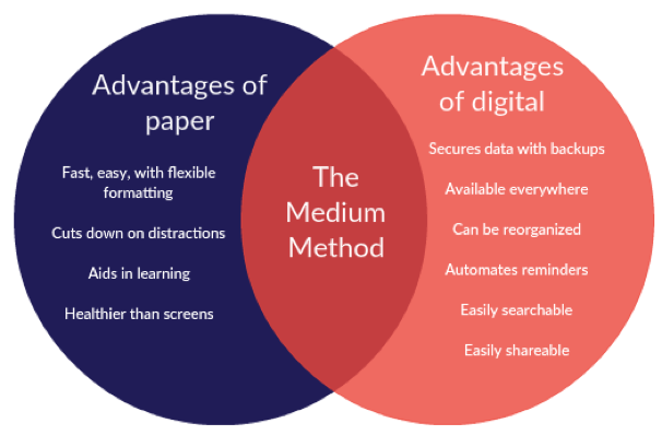 Paper vs. Digital Venn Diagram